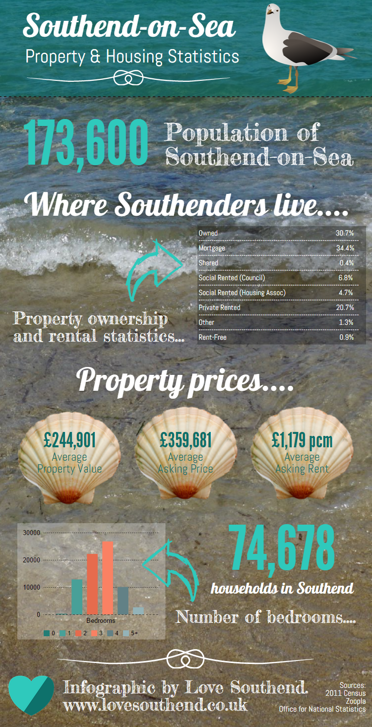 Housing and Property in Southend Statistics